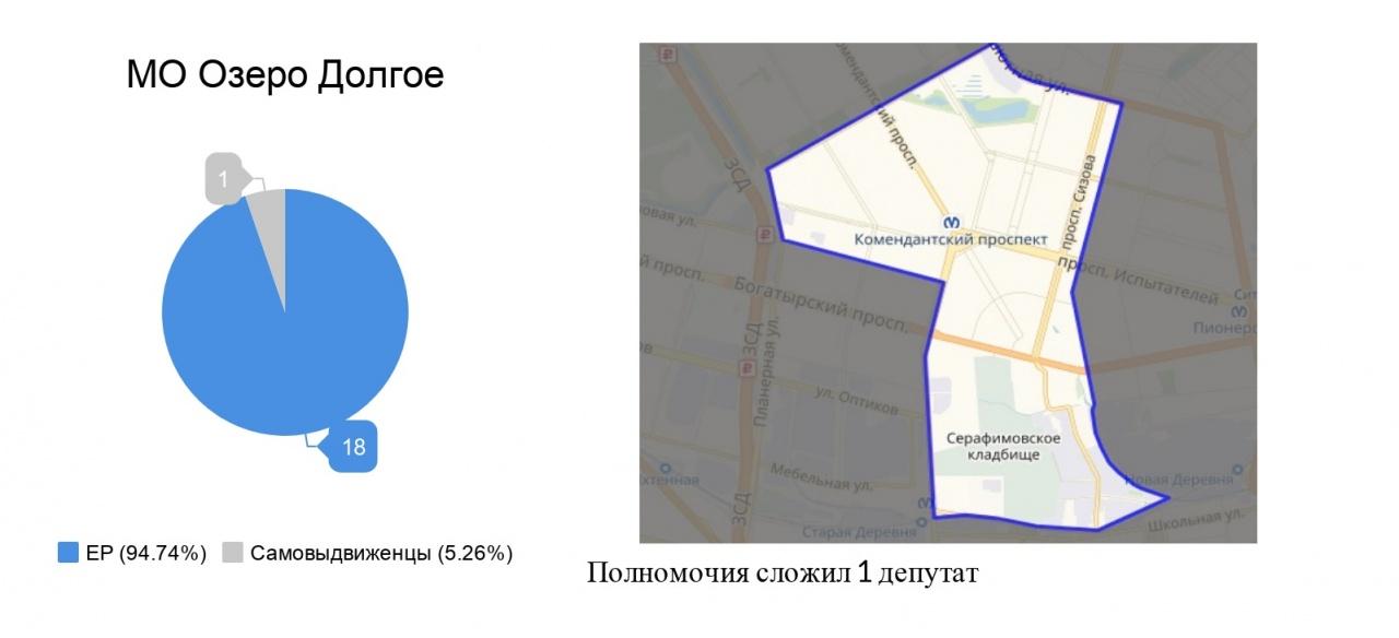 Сергей Еремеев: Приморский район - муниципальный реванш отверженных