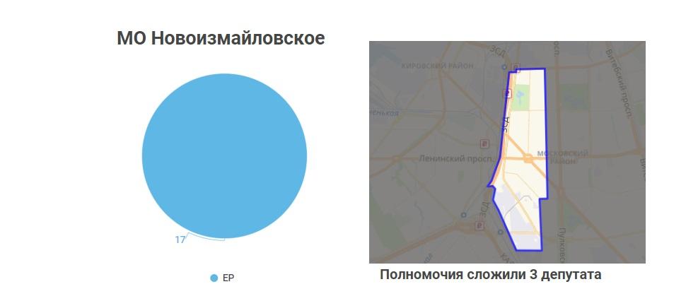 Московский район: тихие округа «Единой России»